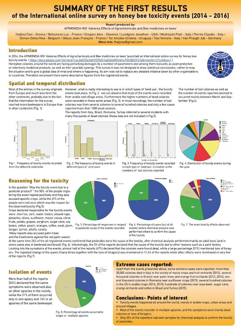 Apimondia Survey results